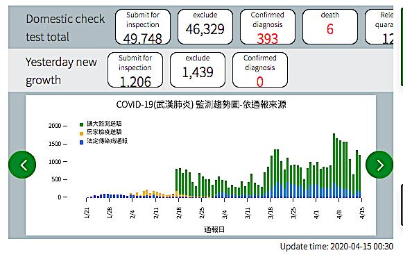 Taiwan records no new COVID-19 cases